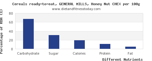 chart to show highest carbs in general mills cereals per 100g