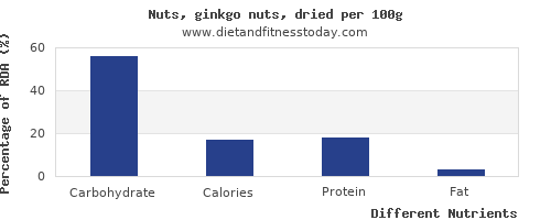 chart to show highest carbs in ginkgo nuts per 100g