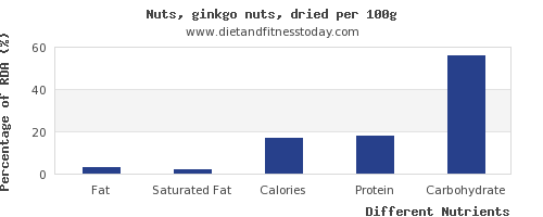 chart to show highest fat in ginkgo nuts per 100g