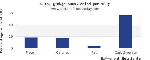 chart to show highest protein in ginkgo nuts per 100g