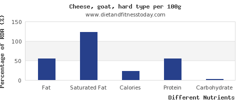 chart to show highest fat in goats cheese per 100g