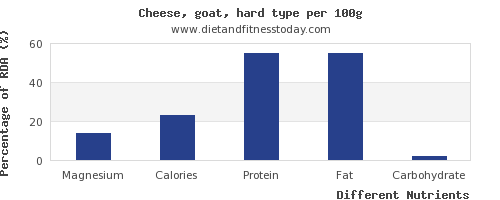 chart to show highest magnesium in goats cheese per 100g