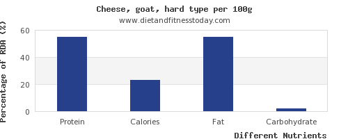 chart to show highest protein in goats cheese per 100g