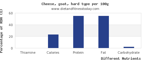 chart to show highest thiamine in goats cheese per 100g