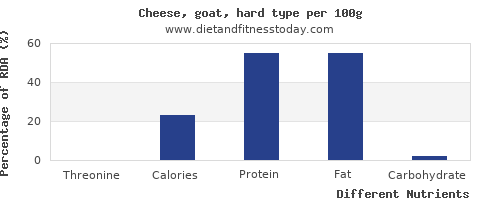 chart to show highest threonine in goats cheese per 100g