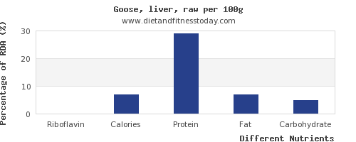 chart to show highest riboflavin in goose per 100g