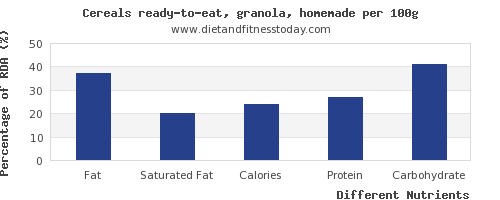 chart to show highest fat in granola per 100g