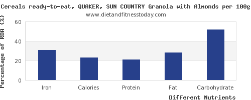 chart to show highest iron in granola per 100g