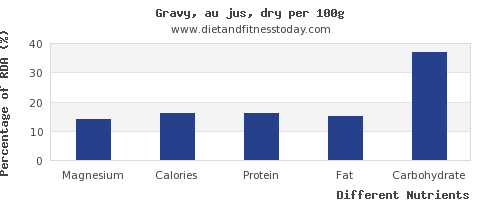 chart to show highest magnesium in gravy per 100g