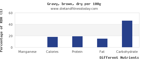 chart to show highest manganese in gravy per 100g