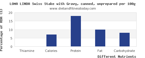 chart to show highest thiamine in gravy per 100g