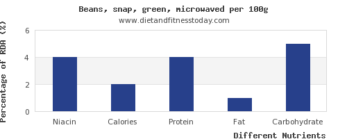 chart to show highest niacin in green beans per 100g