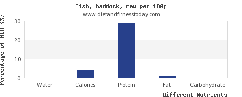 chart to show highest water in haddock per 100g