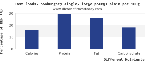 chart to show highest calories in hamburger per 100g