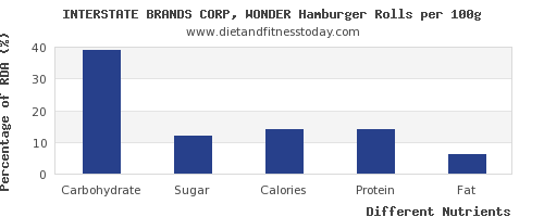 chart to show highest carbs in hamburger per 100g