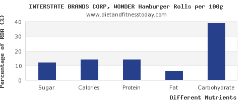chart to show highest sugar in hamburger per 100g