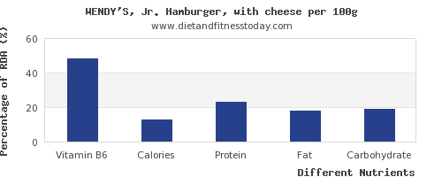 chart to show highest vitamin b6 in hamburger per 100g