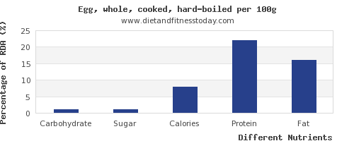 chart to show highest carbs in hard boiled egg per 100g