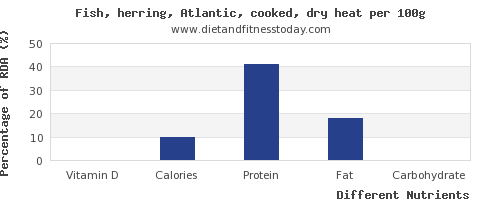 chart to show highest vitamin d in herring per 100g