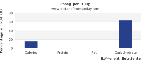 chart to show highest calories in honey per 100g