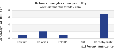 chart to show highest calcium in honeydew per 100g
