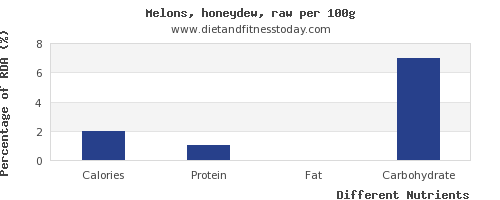 chart to show highest calories in honeydew per 100g