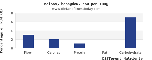 chart to show highest fiber in honeydew per 100g