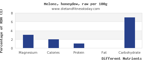 chart to show highest magnesium in honeydew per 100g