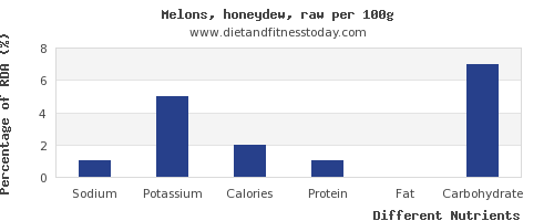 chart to show highest sodium in honeydew per 100g