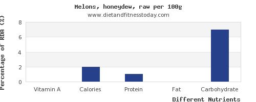 chart to show highest vitamin a in honeydew per 100g