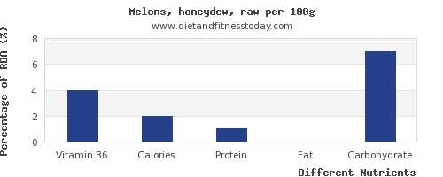 chart to show highest vitamin b6 in honeydew per 100g