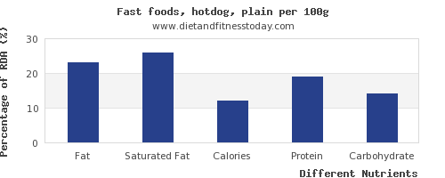 chart to show highest fat in hot dog per 100g