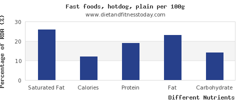 chart to show highest saturated fat in hot dog per 100g
