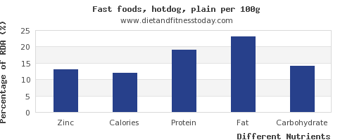 chart to show highest zinc in hot dog per 100g