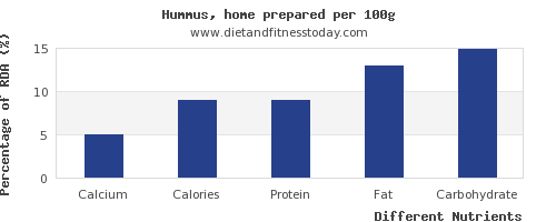 chart to show highest calcium in hummus per 100g