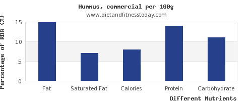 chart to show highest fat in hummus per 100g