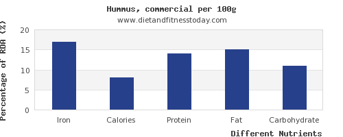 chart to show highest iron in hummus per 100g