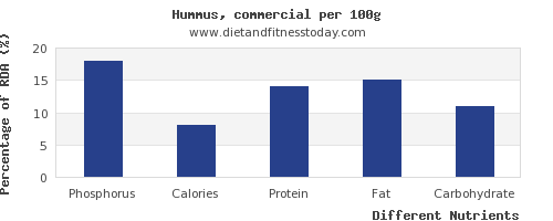 chart to show highest phosphorus in hummus per 100g