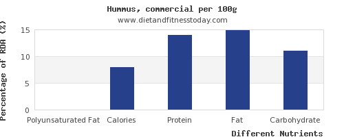 chart to show highest polyunsaturated fat in hummus per 100g