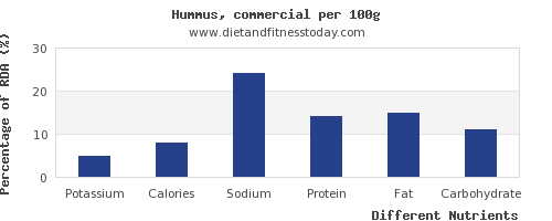 chart to show highest potassium in hummus per 100g