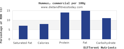 chart to show highest saturated fat in hummus per 100g