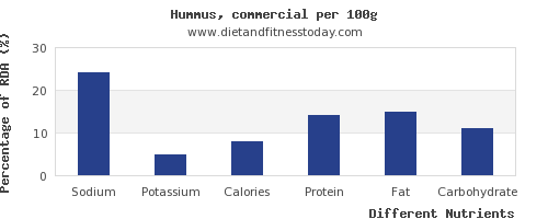 chart to show highest sodium in hummus per 100g