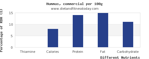 chart to show highest thiamine in hummus per 100g