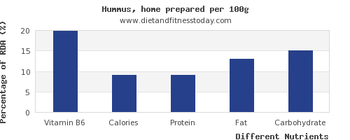 chart to show highest vitamin b6 in hummus per 100g