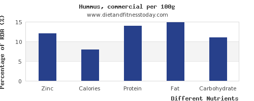 chart to show highest zinc in hummus per 100g