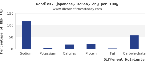 chart to show highest sodium in japanese noodles per 100g