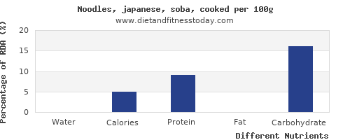 chart to show highest water in japanese noodles per 100g
