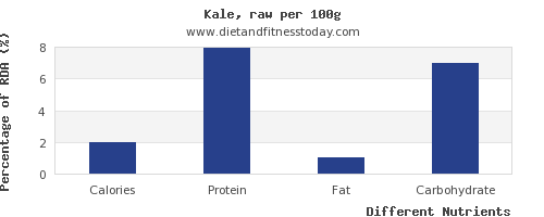 chart to show highest calories in kale per 100g