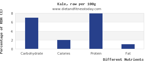 chart to show highest carbs in kale per 100g
