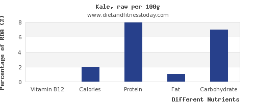 chart to show highest vitamin b12 in kale per 100g